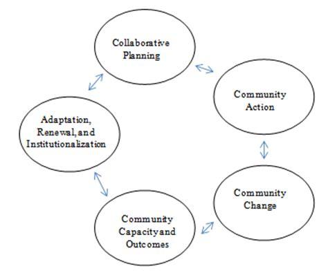 Factors determining scope of literature review